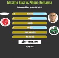 Maxime Busi vs Filippo Romagna h2h player stats