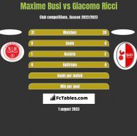 Maxime Busi vs Giacomo Ricci h2h player stats