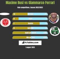 Maxime Busi vs Giammarco Ferrari h2h player stats