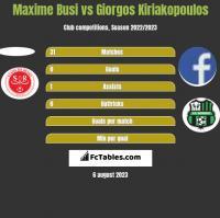 Maxime Busi vs Giorgos Kiriakopoulos h2h player stats