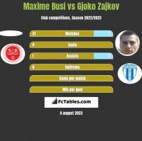 Maxime Busi vs Gjoko Zajkov h2h player stats