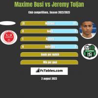Maxime Busi vs Jeremy Toljan h2h player stats