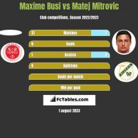 Maxime Busi vs Matej Mitrovic h2h player stats