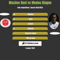 Maxime Busi vs Modou Diagne h2h player stats