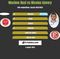 Maxime Busi vs Nicolas Gavory h2h player stats