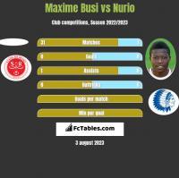 Maxime Busi vs Nurio h2h player stats