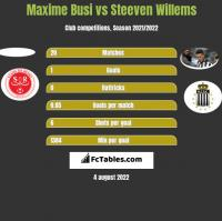 Maxime Busi vs Steeven Willems h2h player stats