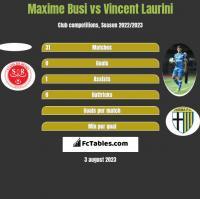 Maxime Busi vs Vincent Laurini h2h player stats