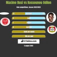 Maxime Busi vs Kossounou Odilon h2h player stats