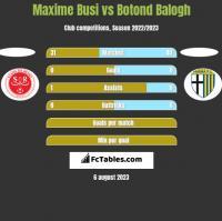 Maxime Busi vs Botond Balogh h2h player stats