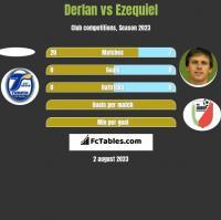 Derlan vs Ezequiel h2h player stats