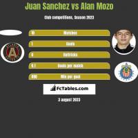 Juan Sanchez vs Alan Mozo h2h player stats