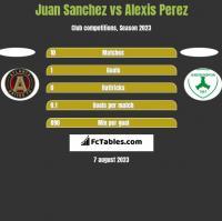 Juan Sanchez vs Alexis Perez h2h player stats