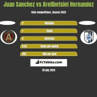Juan Sanchez vs Arelibetsiel Hernandez h2h player stats