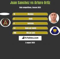 Juan Sanchez vs Arturo Ortiz h2h player stats