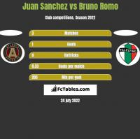 Juan Sanchez vs Bruno Romo h2h player stats
