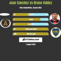 Juan Sanchez vs Bruno Valdez h2h player stats