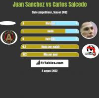 Juan Sanchez vs Carlos Salcedo h2h player stats