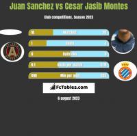 Juan Sanchez vs Cesar Jasib Montes h2h player stats
