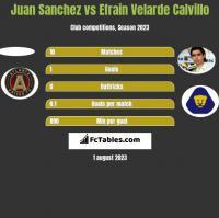 Juan Sanchez vs Efrain Velarde Calvillo h2h player stats