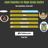 Juan Sanchez vs Hugo Ayala Castro h2h player stats