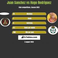 Juan Sanchez vs Hugo Rodriguez h2h player stats