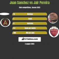 Juan Sanchez vs Jair Pereira h2h player stats