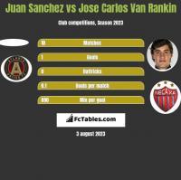 Juan Sanchez vs Jose Carlos Van Rankin h2h player stats