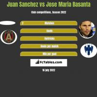 Juan Sanchez vs Jose Maria Basanta h2h player stats