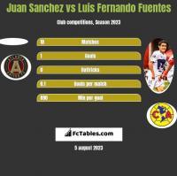 Juan Sanchez vs Luis Fernando Fuentes h2h player stats
