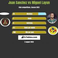 Juan Sanchez vs Miguel Layun h2h player stats