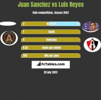 Juan Sanchez vs Luis Reyes h2h player stats