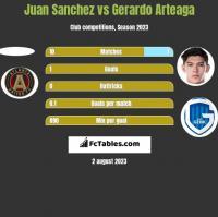 Juan Sanchez vs Gerardo Arteaga h2h player stats