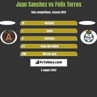 Juan Sanchez vs Felix Torres h2h player stats