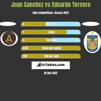 Juan Sanchez vs Eduardo Tercero h2h player stats