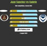 Juan Sanchez vs Cadete h2h player stats