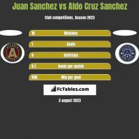 Juan Sanchez vs Aldo Cruz Sanchez h2h player stats