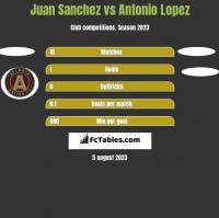 Juan Sanchez vs Antonio Lopez h2h player stats