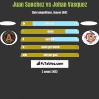 Juan Sanchez vs Johan Vasquez h2h player stats