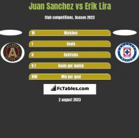 Juan Sanchez vs Erik Lira h2h player stats