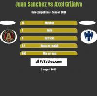 Juan Sanchez vs Axel Grijalva h2h player stats