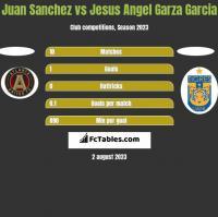 Juan Sanchez vs Jesus Angel Garza Garcia h2h player stats