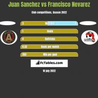 Juan Sanchez vs Francisco Nevarez h2h player stats