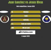 Juan Sanchez vs Jesus Rivas h2h player stats