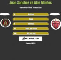 Juan Sanchez vs Alan Montes h2h player stats