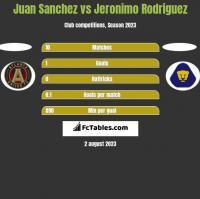 Juan Sanchez vs Jeronimo Rodriguez h2h player stats