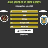 Juan Sanchez vs Erick Avalos h2h player stats