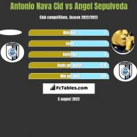 Antonio Nava Cid vs Angel Sepulveda h2h player stats