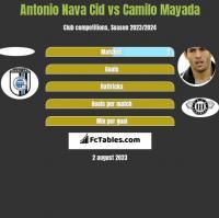 Antonio Nava Cid vs Camilo Mayada h2h player stats