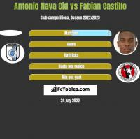 Antonio Nava Cid vs Fabian Castillo h2h player stats